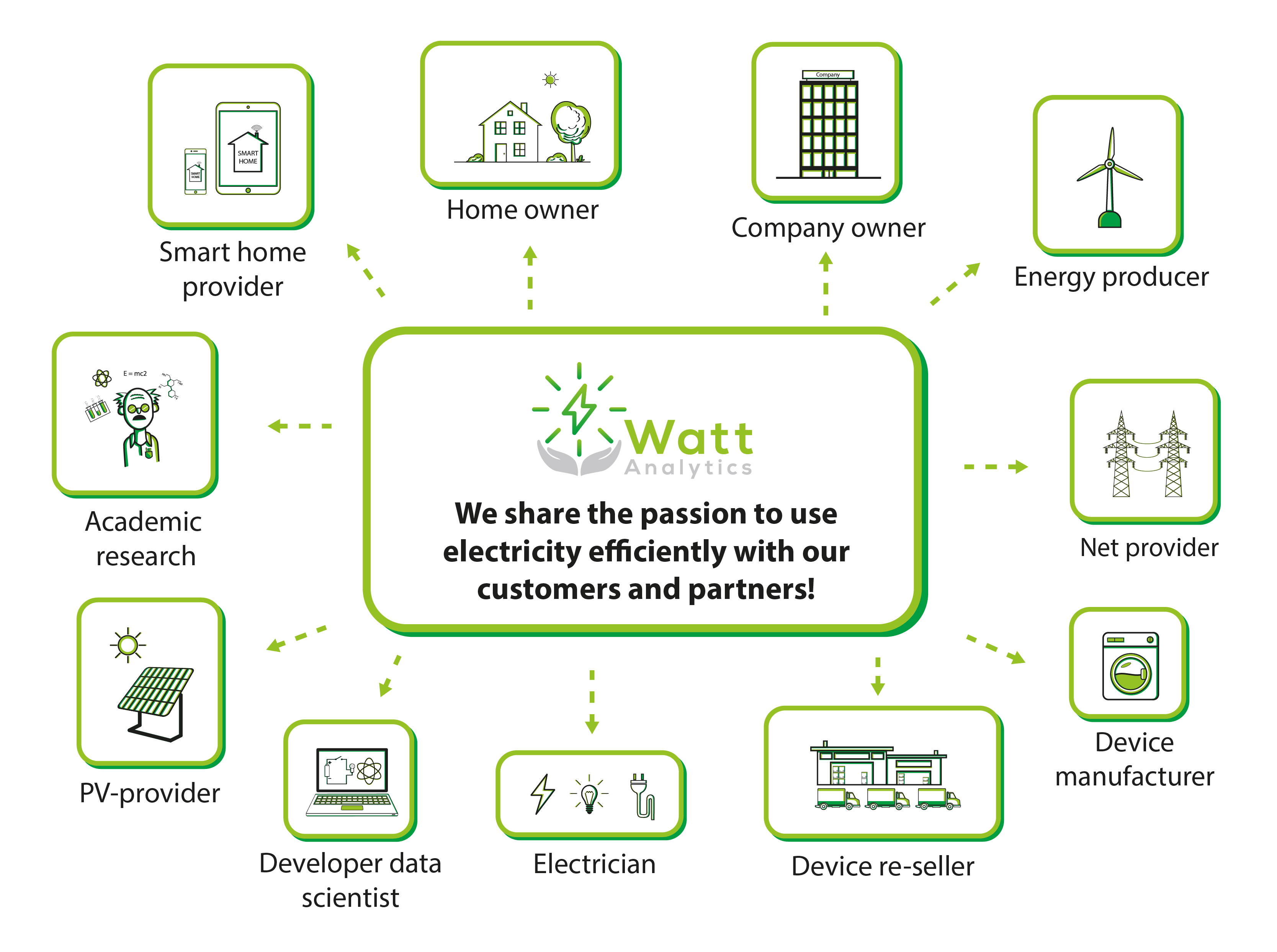 partner netzwerk energiemanagement watt analytics system