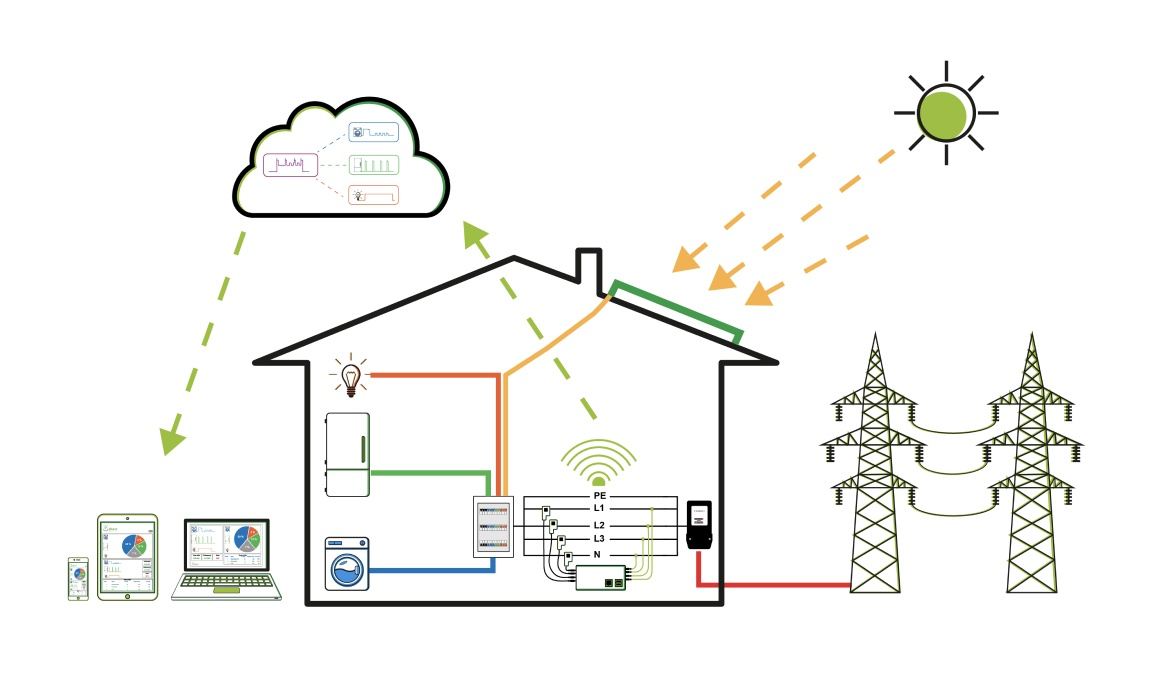 household with sun power saving watt analytics system