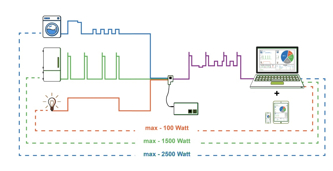 solution power saving watt analytics system